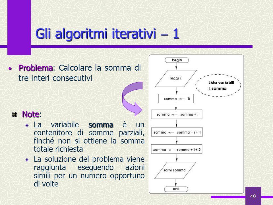 Gli algoritmi iterativi  1
