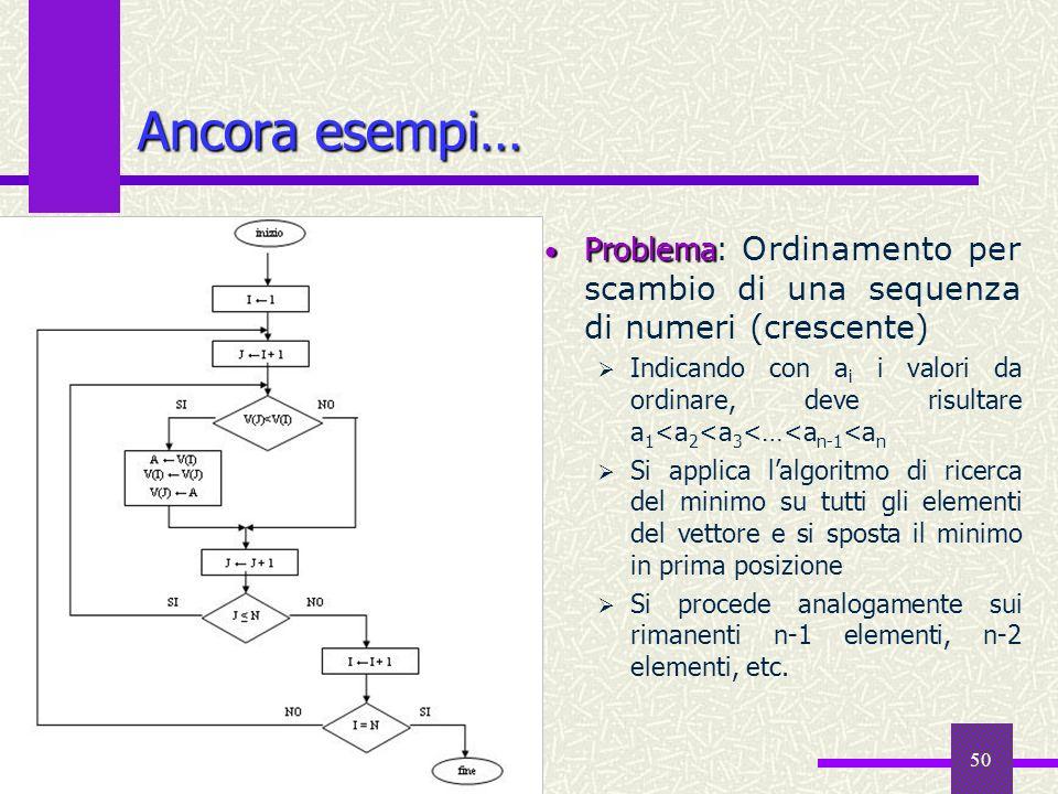 Ancora esempi… Problema: Ordinamento per scambio di una sequenza di numeri (crescente)