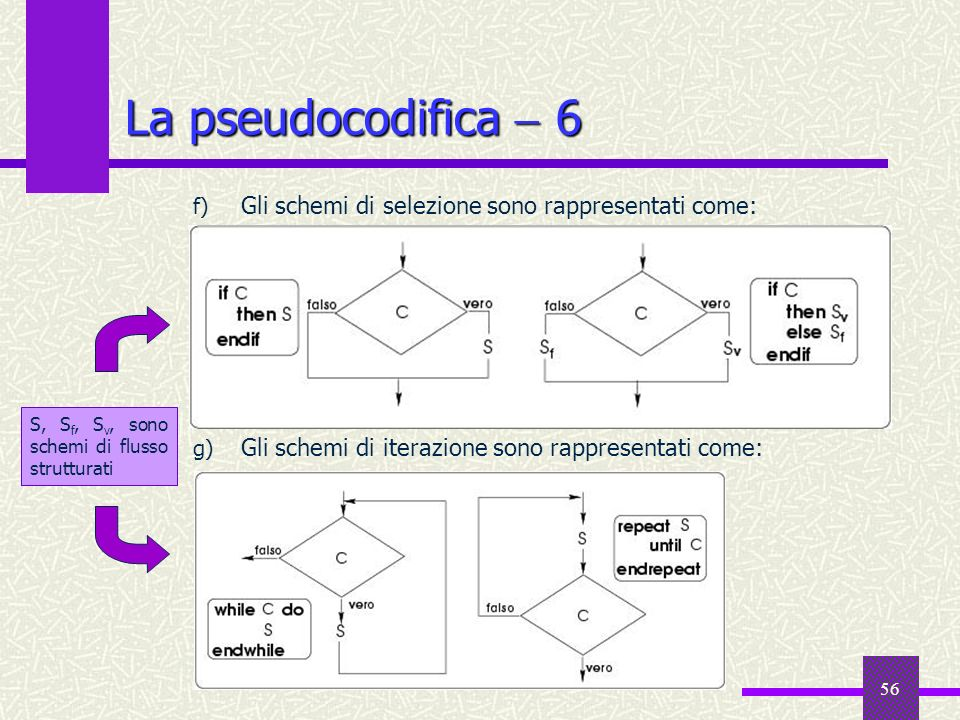 La pseudocodifica  6 Gli schemi di selezione sono rappresentati come: