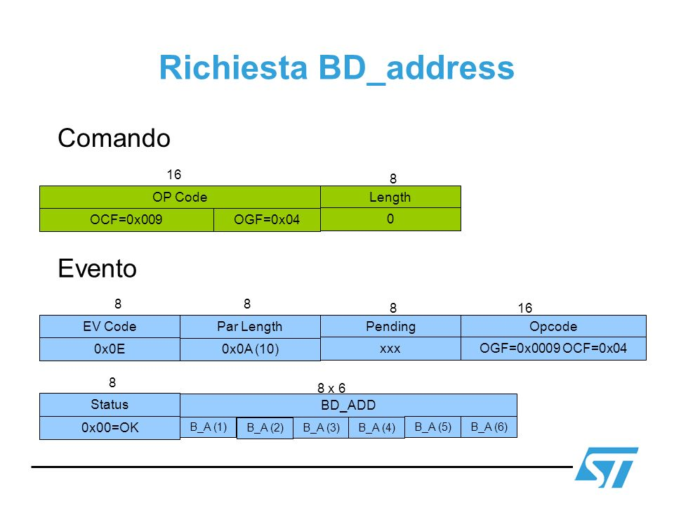 Richiesta BD_address Comando Evento 16 8 OP Code Length OCF=0x009