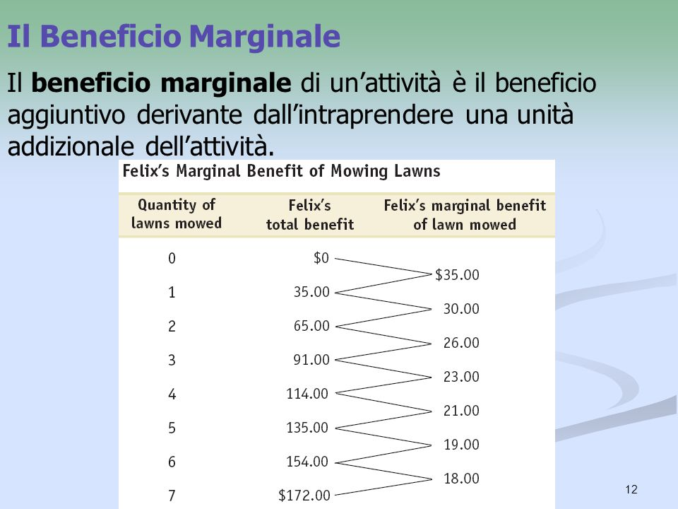 Il Beneficio Marginale