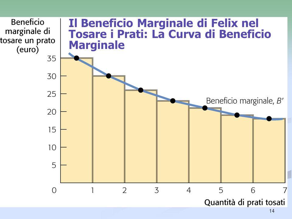 Il Beneficio Marginale di Felix nel Tosare i Prati: La Curva di Beneficio Marginale