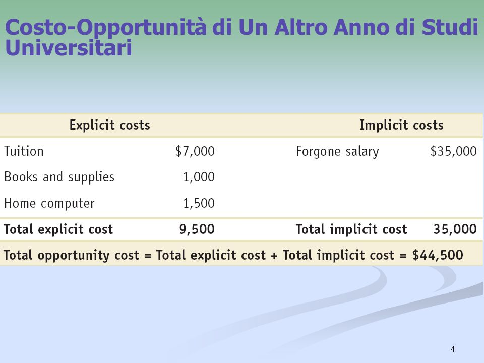 Costo-Opportunità di Un Altro Anno di Studi Universitari