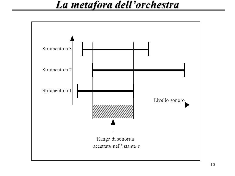 La metafora dell'orchestra