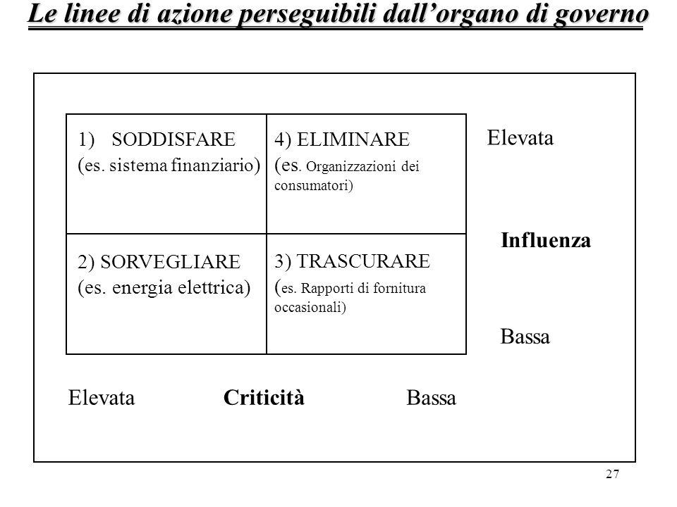 Le linee di azione perseguibili dall'organo di governo