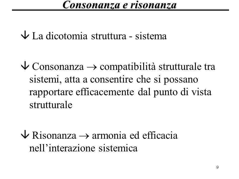 Consonanza e risonanza