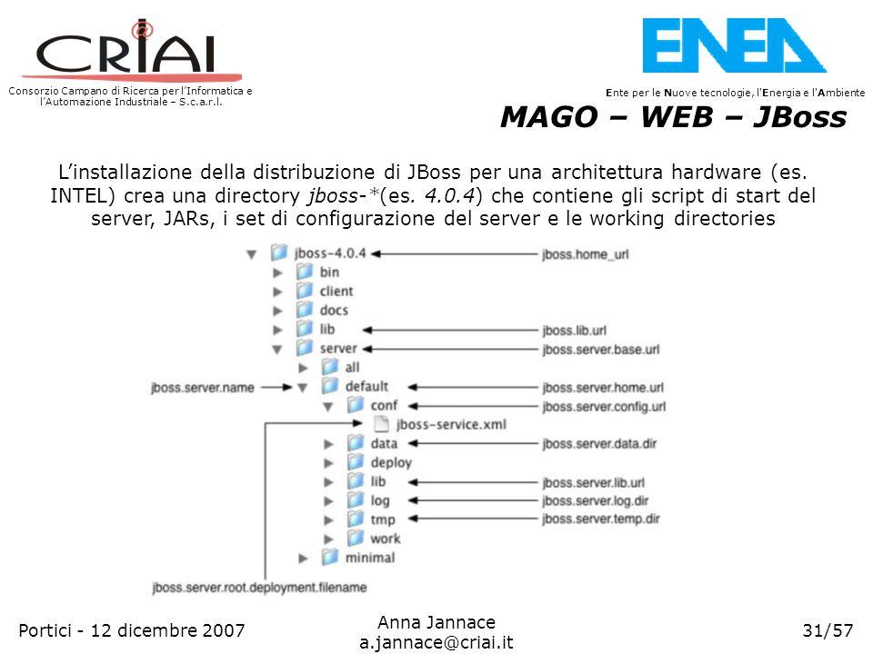 MAGO – WEB – JBoss