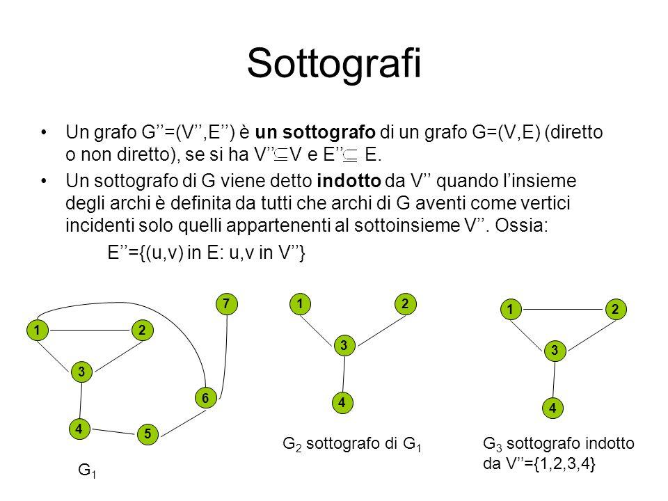 Sottografi Un grafo G''=(V'',E'') è un sottografo di un grafo G=(V,E) (diretto o non diretto), se si ha V'' V e E'' E.