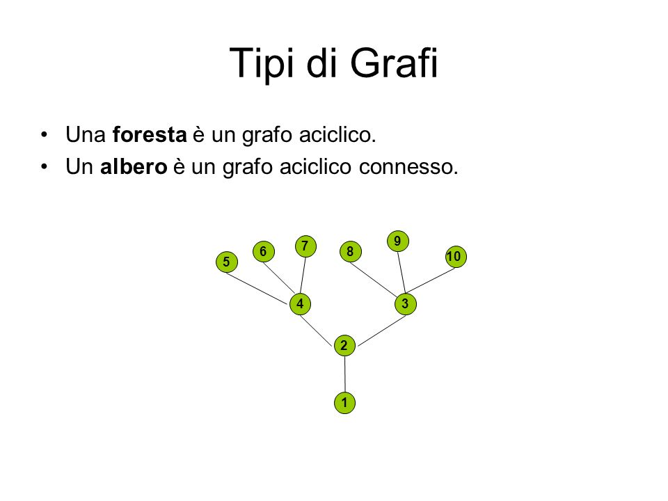 Tipi di Grafi Una foresta è un grafo aciclico.