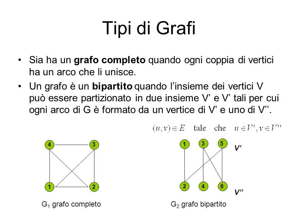 Tipi di Grafi Sia ha un grafo completo quando ogni coppia di vertici ha un arco che li unisce.