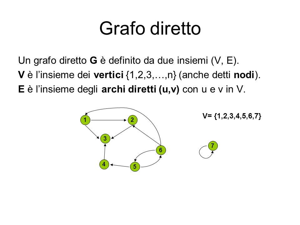 Grafo diretto Un grafo diretto G è definito da due insiemi (V, E).