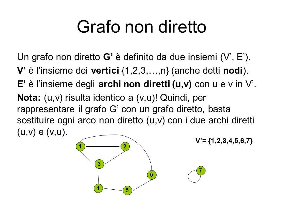 Grafo non diretto Un grafo non diretto G' è definito da due insiemi (V', E'). V' è l'insieme dei vertici {1,2,3,…,n} (anche detti nodi).