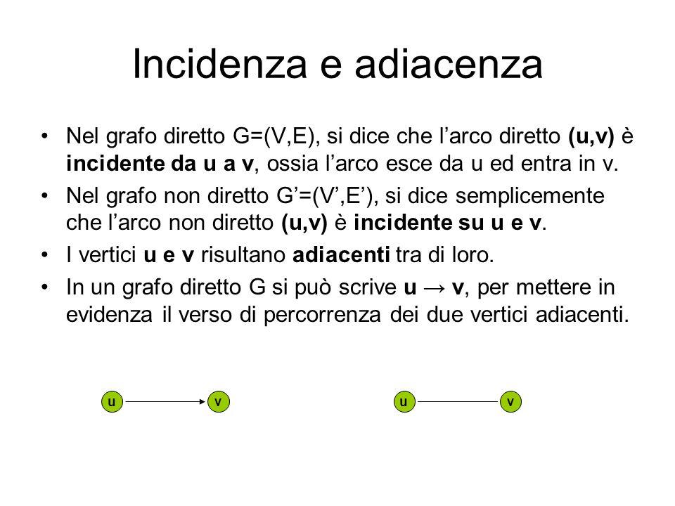 Incidenza e adiacenzaNel grafo diretto G=(V,E), si dice che l'arco diretto (u,v) è incidente da u a v, ossia l'arco esce da u ed entra in v.