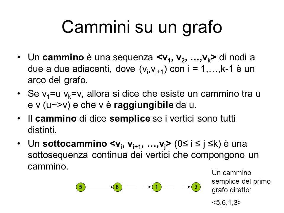 Cammini su un grafoUn cammino è una sequenza <v1, v2, …,vk> di nodi a due a due adiacenti, dove (vi,vi+1) con i = 1,…,k-1 è un arco del grafo.