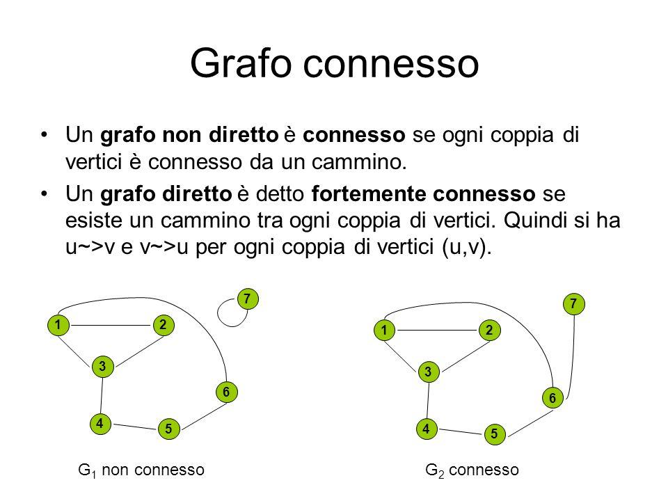 Grafo connesso Un grafo non diretto è connesso se ogni coppia di vertici è connesso da un cammino.