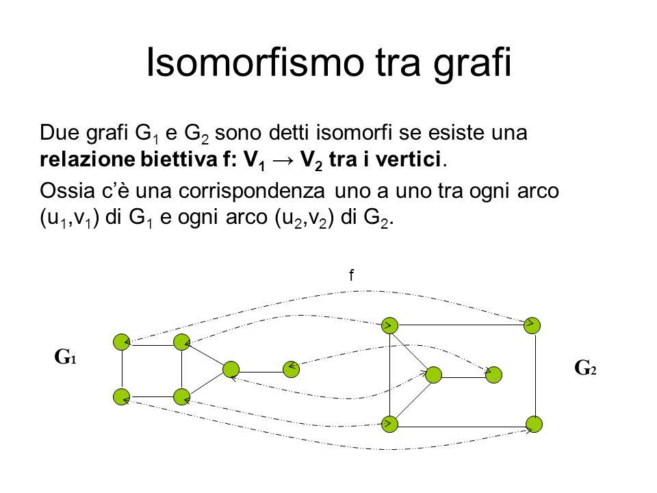 Isomorfismo tra grafiDue grafi G1 e G2 sono detti isomorfi se esiste una relazione biettiva f: V1 → V2 tra i vertici.