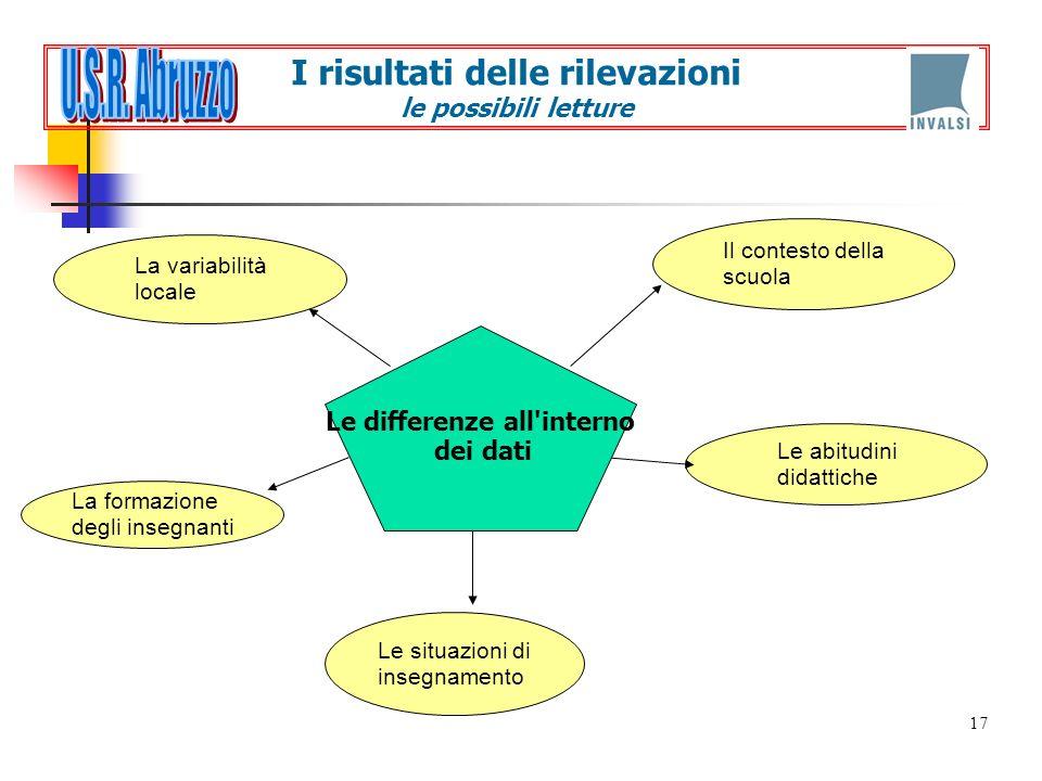 U.S.R. Abruzzo I risultati delle rilevazioni le possibili letture