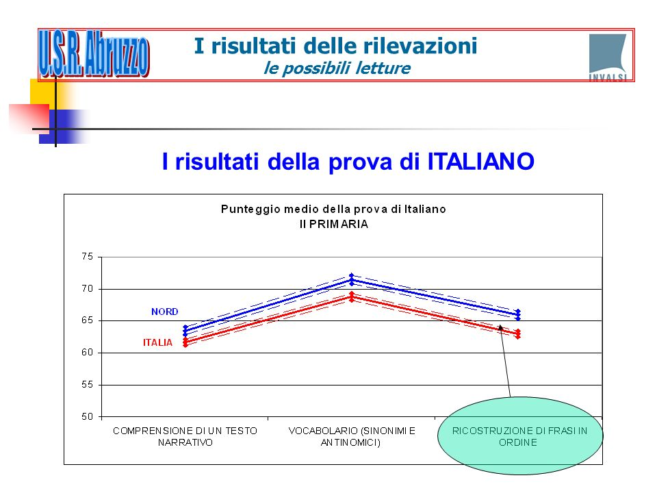 U.S.R. Abruzzo I risultati della prova di ITALIANO