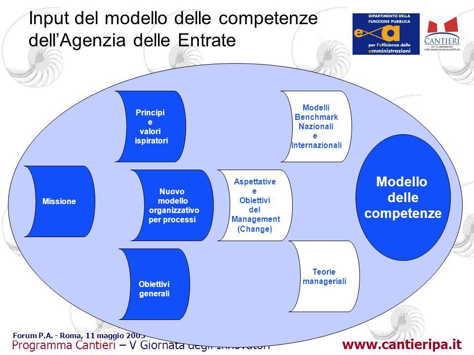 Input del modello delle competenze dell'Agenzia delle Entrate