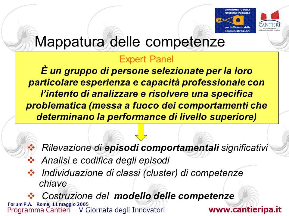 Mappatura delle competenze