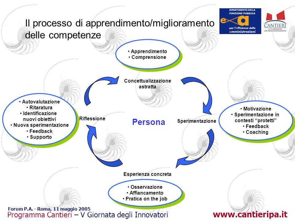 Il processo di apprendimento/miglioramento delle competenze