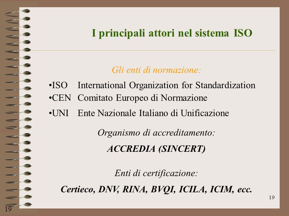 I principali attori nel sistema ISO