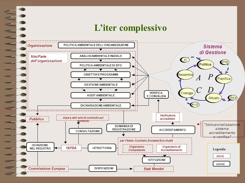 L'iter complessivo A P C D Sistema di Gestione Organizzazione