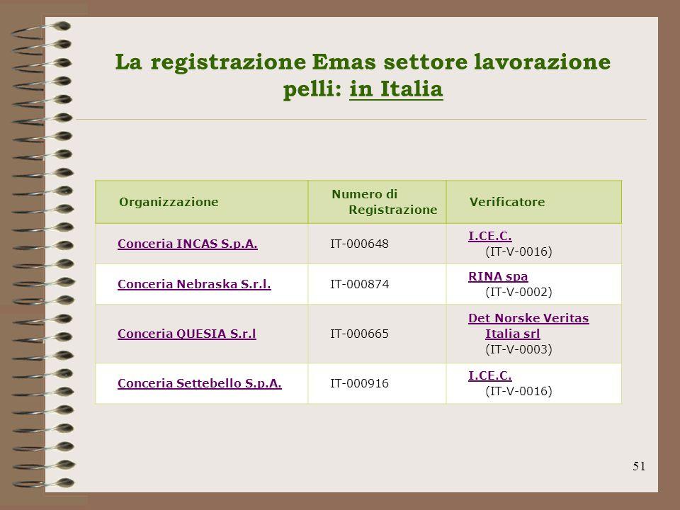 La registrazione Emas settore lavorazione pelli: in Italia