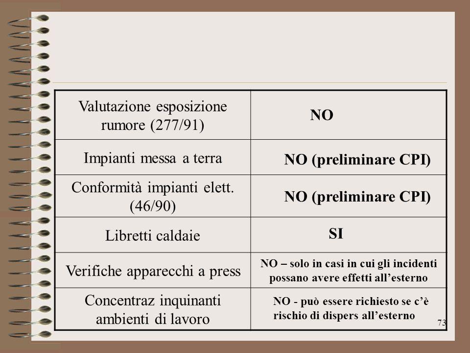Valutazione esposizione rumore (277/91)