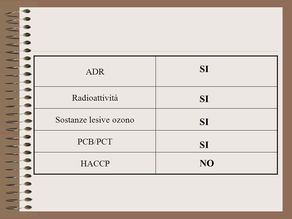 ADR Radioattività Sostanze lesive ozono PCB/PCT HACCP SI SI SI SI NO