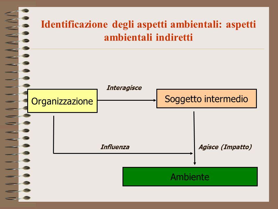 Identificazione degli aspetti ambientali: aspetti ambientali indiretti