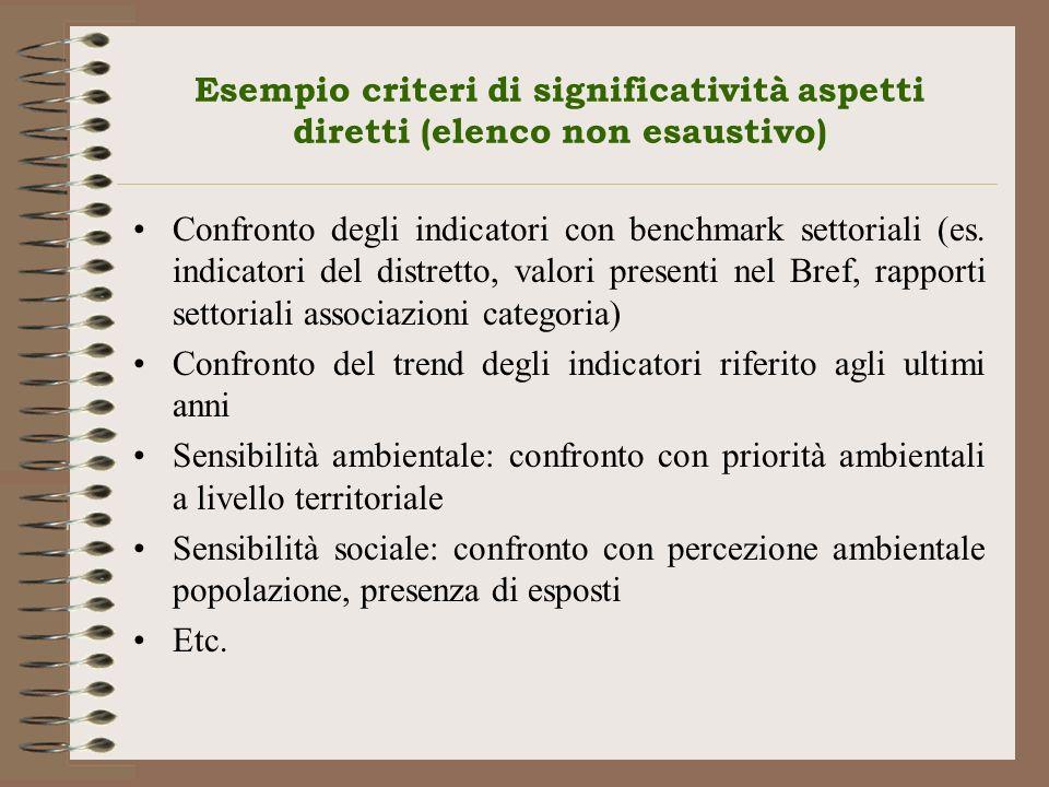 Esempio criteri di significatività aspetti diretti (elenco non esaustivo)
