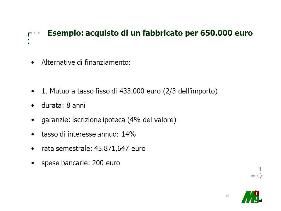Esempio: acquisto di un fabbricato per 650.000 euro