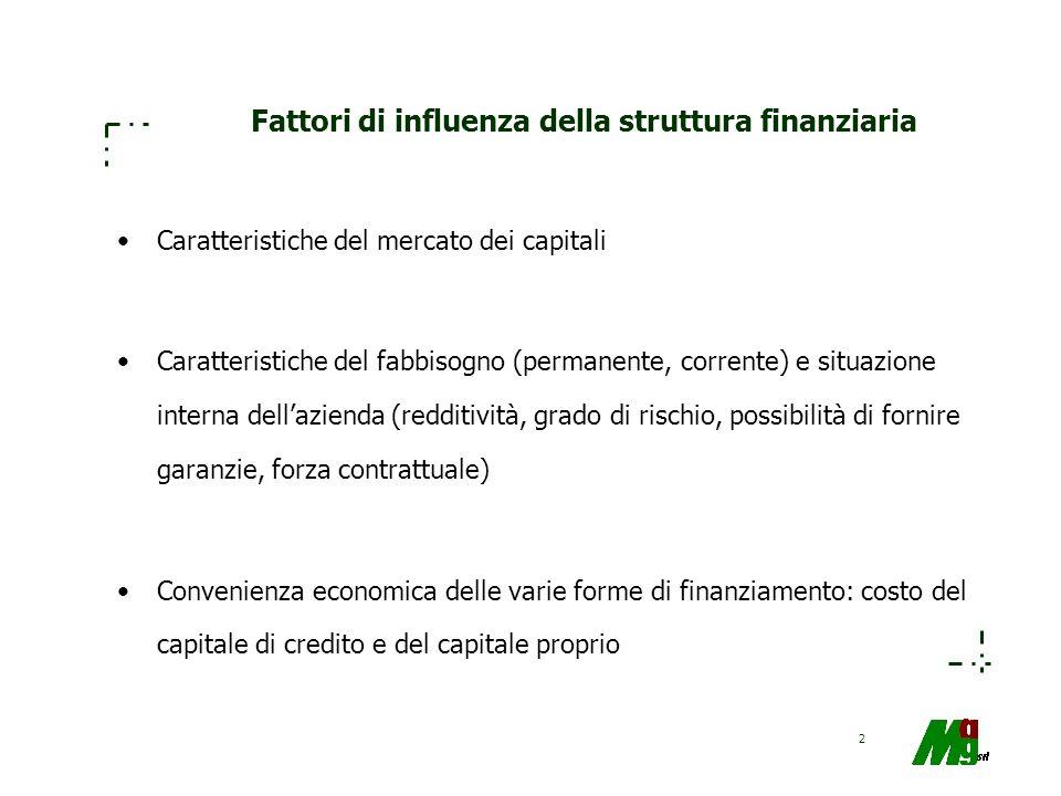 Fattori di influenza della struttura finanziaria