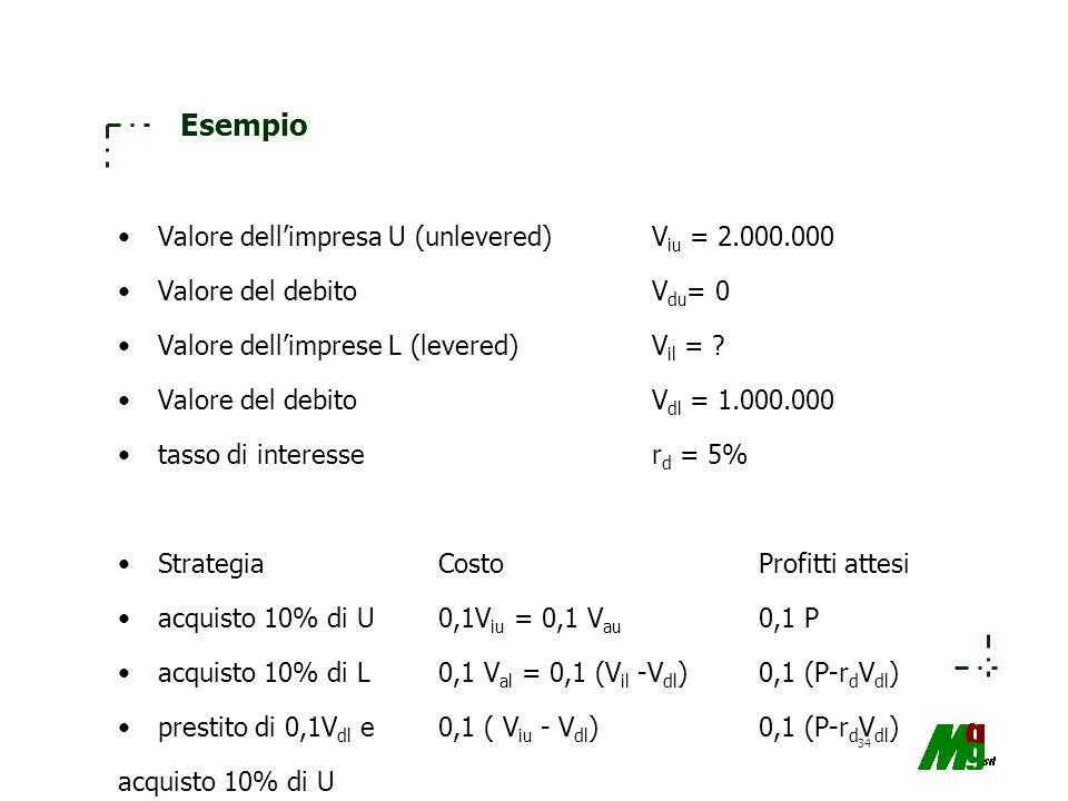 Esempio Valore dell'impresa U (unlevered) Viu = 2.000.000