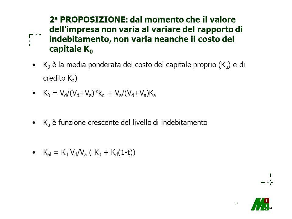 2a PROPOSIZIONE: dal momento che il valore dell'impresa non varia al variare del rapporto di indebitamento, non varia neanche il costo del capitale K0