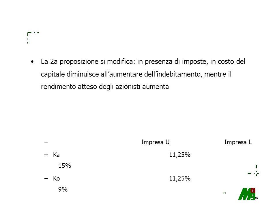 La 2a proposizione si modifica: in presenza di imposte, in costo del capitale diminuisce all'aumentare dell'indebitamento, mentre il rendimento atteso degli azionisti aumenta