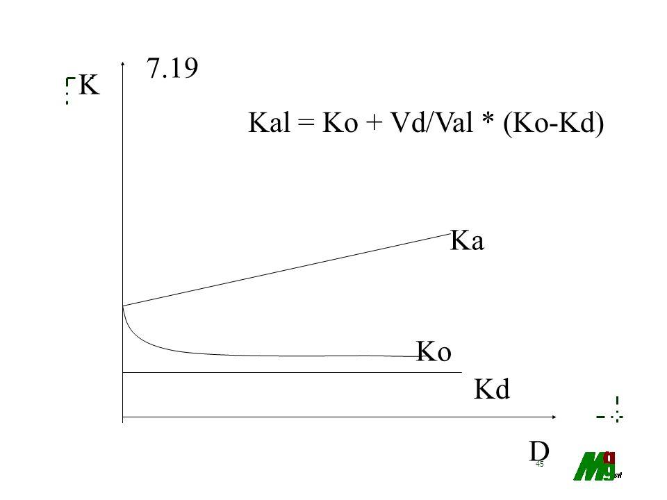 Kal = Ko + Vd/Val * (Ko-Kd)