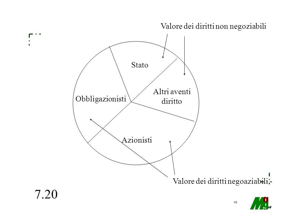 7.20 Valore dei diritti non negoziabili Stato Altri aventi diritto