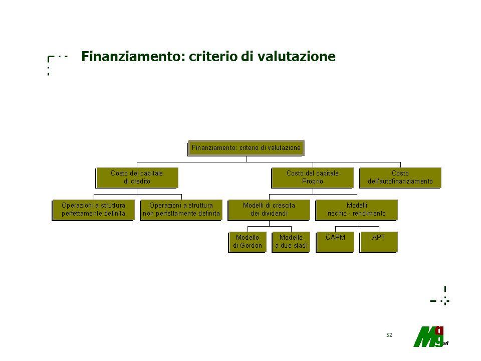 Finanziamento: criterio di valutazione
