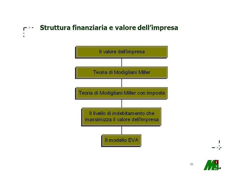 Struttura finanziaria e valore dell'impresa