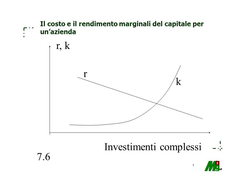 Il costo e il rendimento marginali del capitale per un'azienda