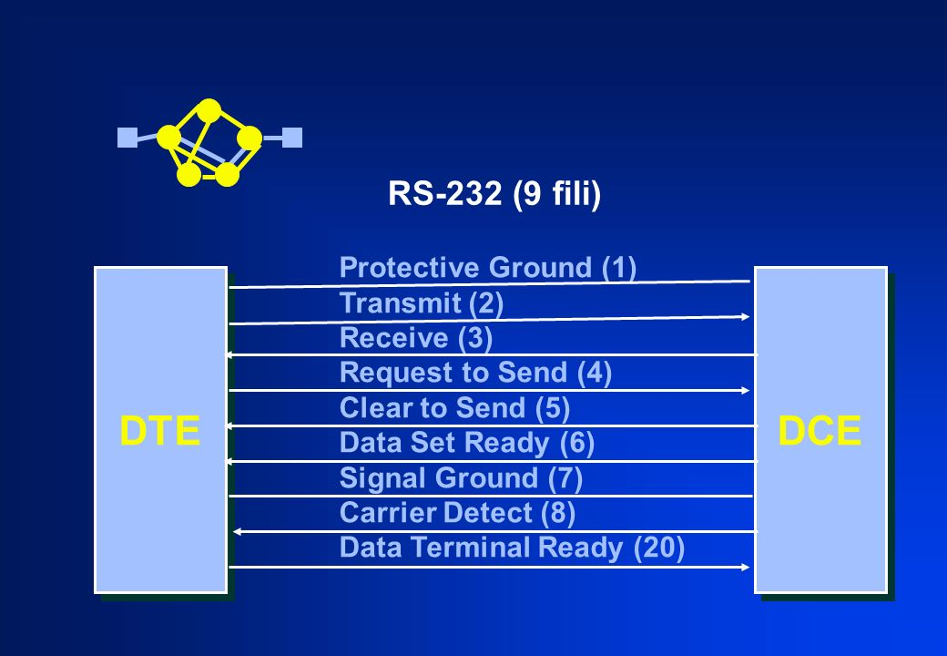 DTE DCE RS-232 (9 fili) Protective Ground (1) Transmit (2) Receive (3)
