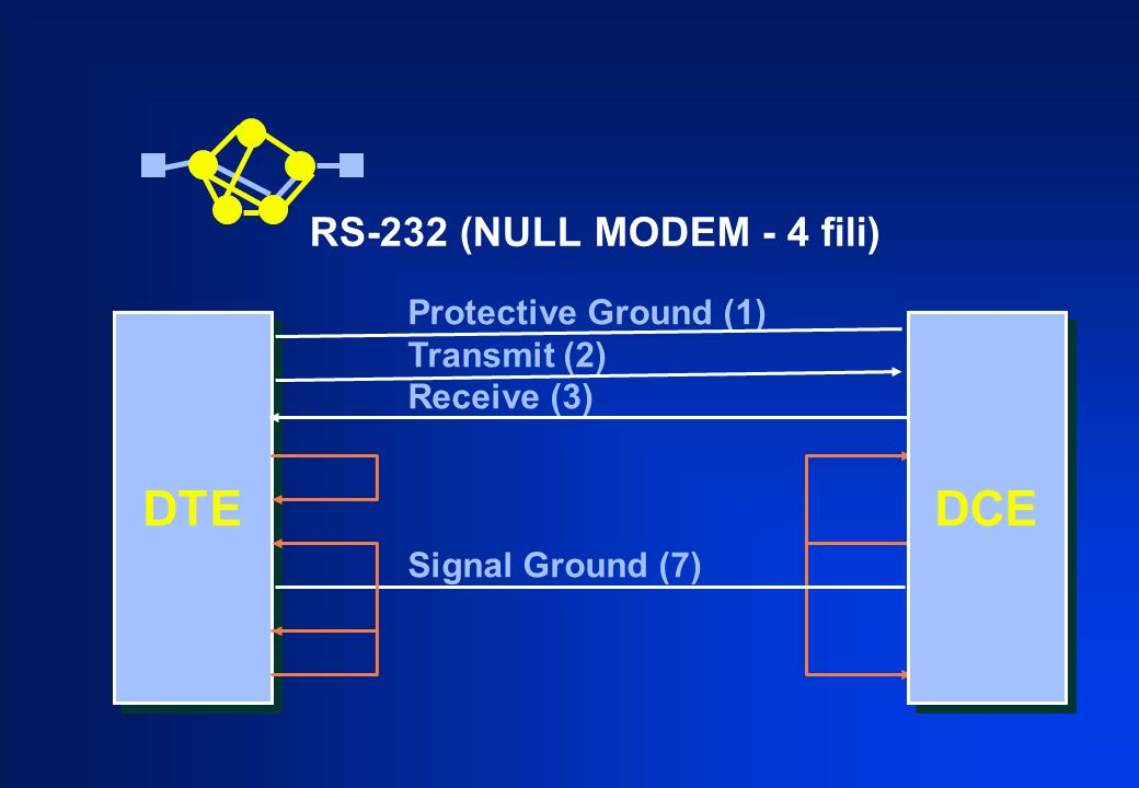 DTE DCE RS-232 (NULL MODEM - 4 fili) Protective Ground (1)