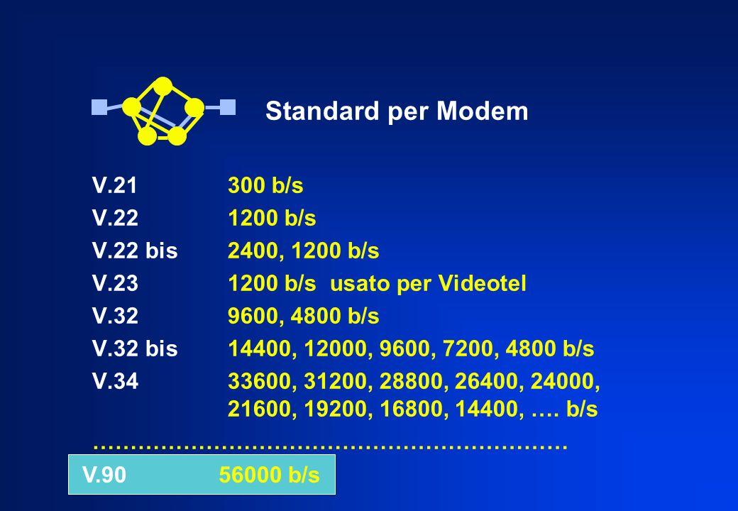 Standard per Modem V.21 300 b/s V.22 1200 b/s V.22 bis 2400, 1200 b/s