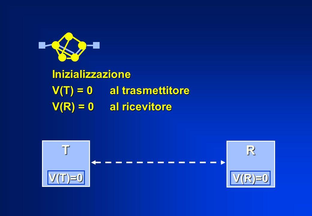 T R Inizializzazione V(T) = 0 al trasmettitore V(R) = 0 al ricevitore