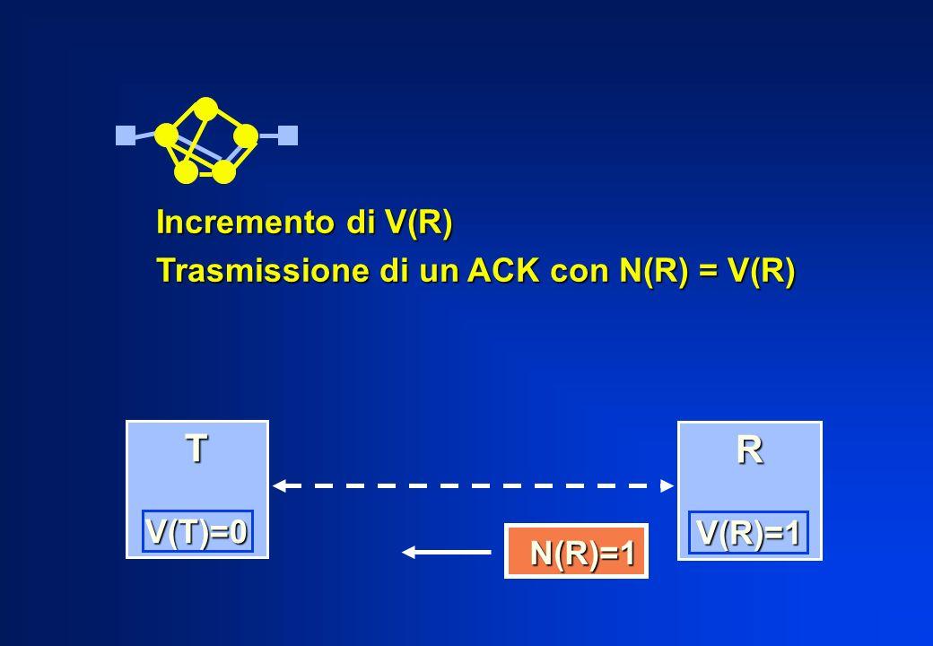 T R Incremento di V(R) Trasmissione di un ACK con N(R) = V(R) V(T)=0