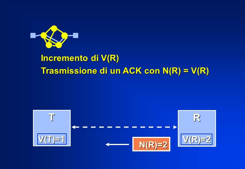 T R Incremento di V(R) Trasmissione di un ACK con N(R) = V(R) V(T)=1