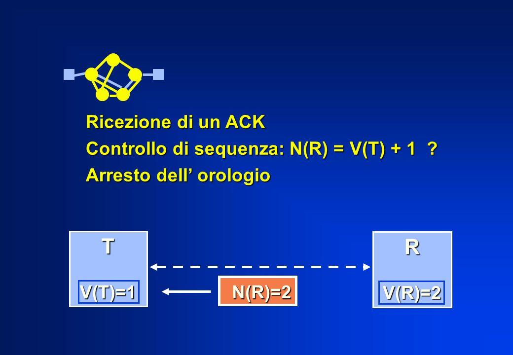 T R Ricezione di un ACK Controllo di sequenza: N(R) = V(T) + 1