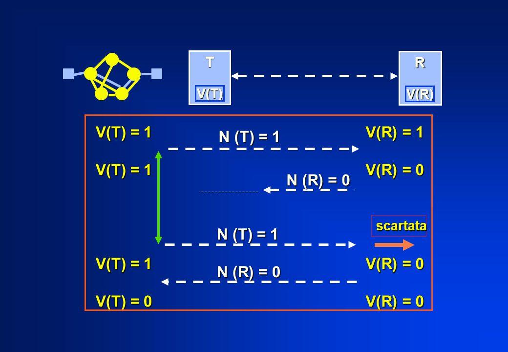 V(T) = 1 V(T) = 0 V(R) = 1 V(R) = 0 N (T) = 1 N (R) = 0 N (T) = 1
